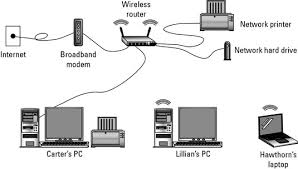 Design A Home Network Connected By An Ethernet Hub Hardware Needed For A Wireless Network Dummies