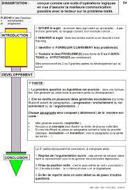 Articles   techniques de construction d     une dissertation  Cette fl  che doit servir de guide de travail  Elle r  sume les   tapes et les n  cessit  s    remplir pour une dissertation bien construite