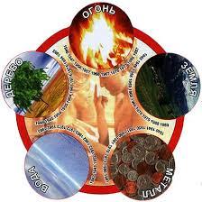 Питание по системе Пяти Элементов