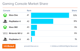 best black friday deals xbox console and kinect bundles u0026 xbox dominate the console war u2013 infoscout blog