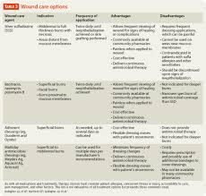 treating infection in burns contemporary pediatrics