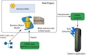 COBOL Programming Language Assignmenthelp net