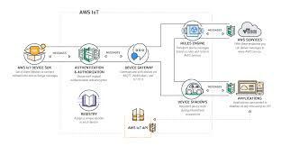 big data solutions u2013 amazon web services aws