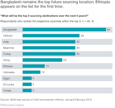 east africa the next hub for apparel sourcing mckinsey u0026 company