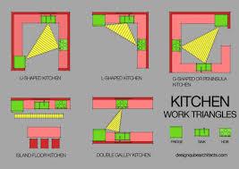 ideal kitchen layout kitchens design