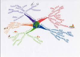 Mental Map Definition Mind Maps For Marketing Professionals Mind Mapping