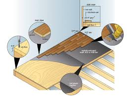 Difference Between Engineered Wood And Laminate Flooring How To Install Prefinished Solid Hardwood Flooring How Tos Diy