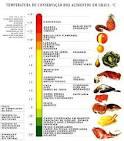 <b>conservação</b> dos <b>alimentos</b>