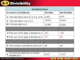 Divisibility I CAN use rules to determine the divisibility of