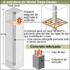 O desabamento do World Trade Center | BBC Brasil