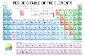 how is the modern periodic table organized chemistry images gallery