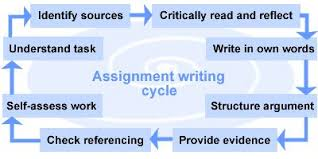 free assignment writing