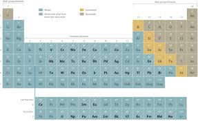 how is the modern periodic table organized molecules ions and chemical formulas