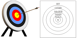 black friday archery target the archer u0027s tales u2013 from magpie to bullseye thoughts on