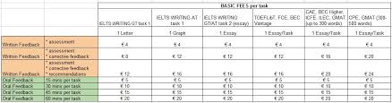 IELTS  TOEFLiBT  GMAT  amp  Cambridge Exam Essay Correction Service EnglishLab Net As a rule  getting an IELTS or TOEFLiBT assessed and commented on  corrective feedback  the most awkward mistakes only  in writing plus    mins of oral