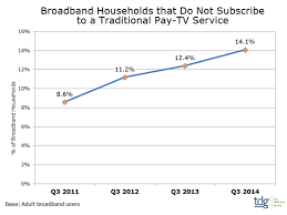 TDG      of Broadband Households Now Without Traditional Pay TV        Today  residential broadband services are used in     of US households  meaning    million broadband households are currently doing without a traditional