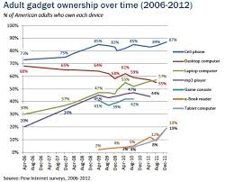 Relatively Interesting Comparing today     s computer     s to          s adult gadgets ownership stats