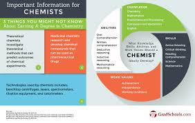 Online PhD in Chemistry Programs and Degrees in Idaho Online Chemistry Doctorate Degree Program Information