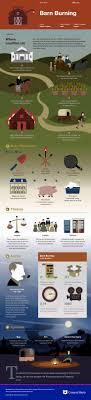 ideas about William Faulkner on Pinterest   Ruskin Bond     William Faulkner     s Barn Burning Infographic   Course Hero  https   www coursehero