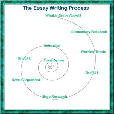 the writer will be selected  how to write essays