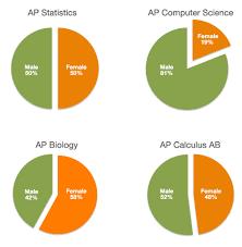 CS Education Statistics    Exploring Computer Science AP      Test Comparison Female vs Male