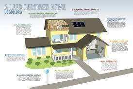 solar idea house concept u0026 features