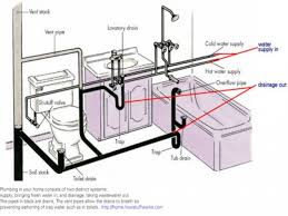 bathroom sink drain size befitz decoration