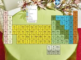 how is the modern periodic table organized know your meat u2014and bugs introducing the periodic table of protein