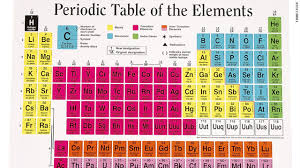 proto knowledge periodic table revised