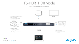 hdr solutions aja video systems