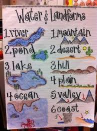 I would use this to help students visually understand different land forms  I would also keep this hanging in my room for reference