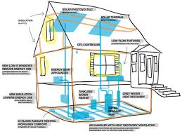 Energy Efficient House Plans Pictures Energy Efficiency House Plans Free Home Designs Photos