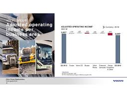 volvo group trucks volvo ab adr b 2016 q3 results earnings call slides volvo ab