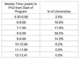 How long does it take to get doctorate degree FC