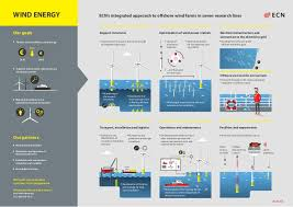 Infographic on wind energy