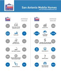New Mobile Homes In Houston Tx San Antonio Mobile Homes Manufactured U0026 Modular Homes Texas