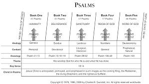 psalms commentaries u0026 sermons precept austin