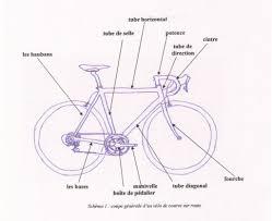 taille de cadre photo conseils pour choisir son 1er vélo de route à moins de 1000 euros
