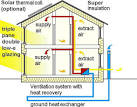 <b>energy efficient house design</b> and building