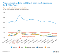 black friday shopping amazon when it comes to shopping mobile web trumps apps u2013 led by amazon