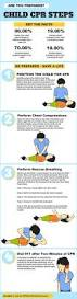 best 20 cpr instructions ideas on pinterest cpr card cpr funny