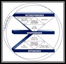Mental Map Definition The 7 Habits Of Highly Effective People U2013 Stephen R Covey U2013 Laywi