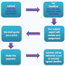 free assignment writing  We have also initiated live assignment help services for students for all kind of subjects  For example  if you are looking for one on one session with the