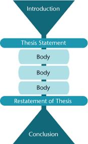 essay vs paragraph Foundational Skills Website essay