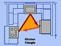 Design A New Kitchen Extraordinary How To Design A Kitchen Floor Plan 12 For New