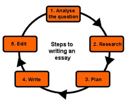 Essay Examples Of A Good Thesis Statement For An Essay Photo Resume Template Essay Sample Free Essay Sample Free Essay Examples Of A Thesis Statement In An