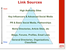 Additional Link Building Strategies listed from hard to easy to implement