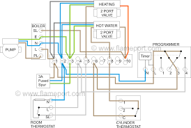 s plan central heating system