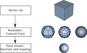 tessellation computer graphics wikipedia