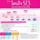 เมืองไทยประกันชีวิต: แบบประกันเมืองไทยออมระยะสั้น 5/